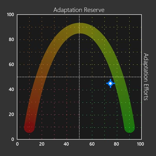 Adaptation Reserve Chart