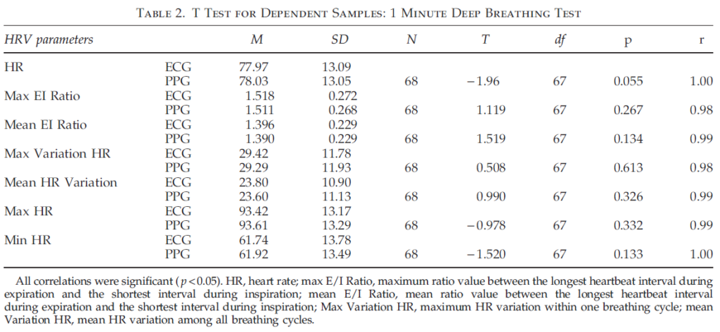 Table 2 Test for Dependent Samples: 1 Minute Deep Breathing Test