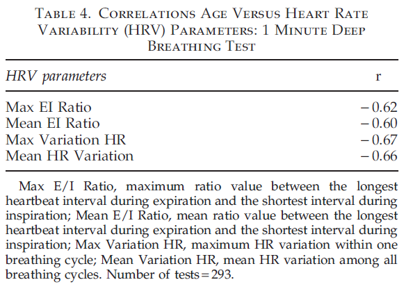 Correlations Age Versus Heart Rate Variability (HRV) Parameters: 1 Minute Deep Breathing Test